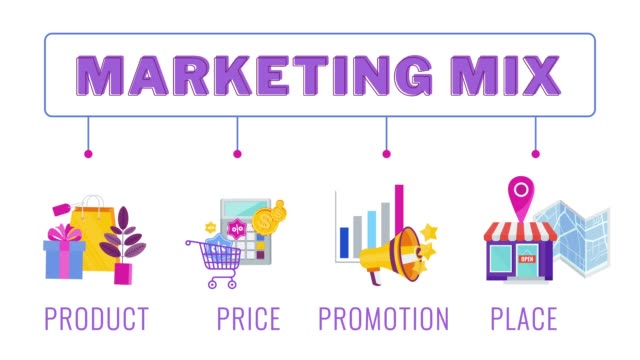 Four 4 PS marketing mix infographic animation.