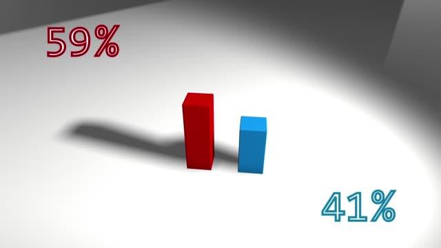 Wachsendes 3D-Balkendiagramm Rot und Blau 59 bis 41 – Video