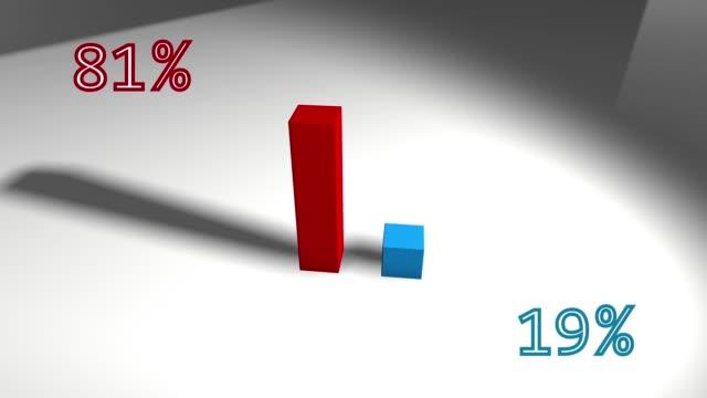 Wachsendes 3D-Balkendiagramm Rot und Blau 81 bis 19 – Video