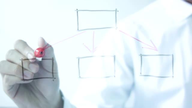 hand zeichnung leer flow-chart nach. - flussdiagramm stock-videos und b-roll-filmmaterial