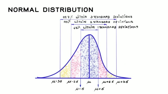 Hand Drawn of Normal Distribution Video Clip