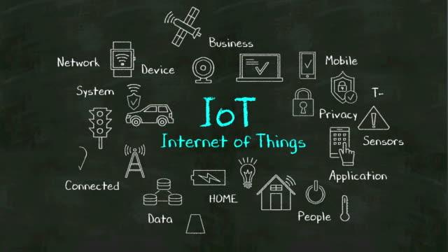 「iot、モノのインターネット」の手書き概念を図式で黒板に - モノのインターネット点の映像素材/bロール