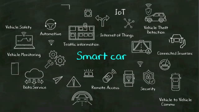 handwriting concept of  'smart car' at chalkboard - дворец спорта стоковые видео и кадры b-roll