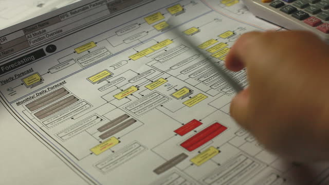 HD:Hand checking system flow chart. video