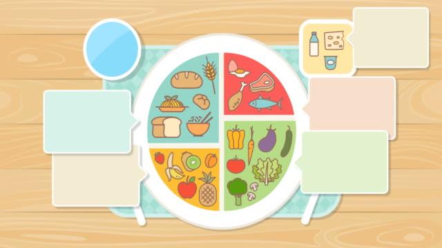 gesunde ernährung und essen gut teller essen symbole auf einem teller - portion stock-videos und b-roll-filmmaterial