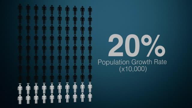 infografik der bevölkerung - bevölkerungsexplosion stock-videos und b-roll-filmmaterial