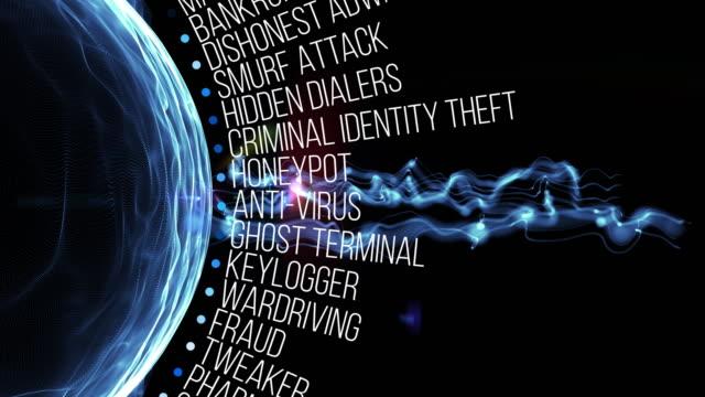 アイデンティティ盗難条件 ビデオ