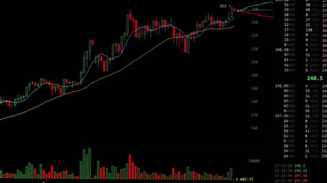 Litecoin price video