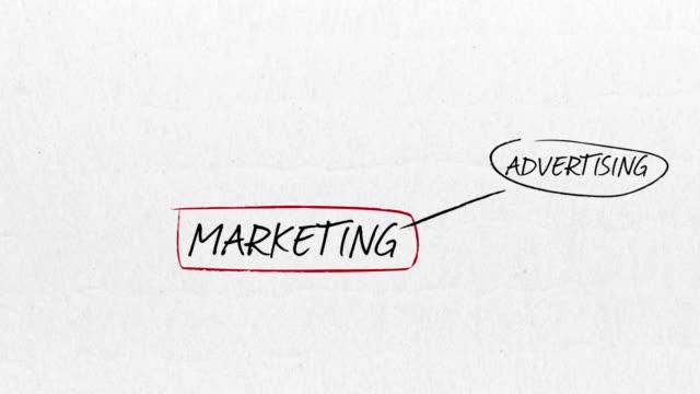 stockvideo's en b-roll-footage met marketing progress - marketing planning