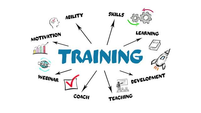 TRAINING. Motivation, Skills, Development and Webinar concept