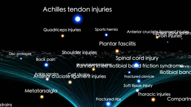 Musculoskeletal injuries video