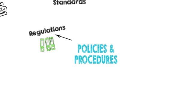Policies and Procedures Concept Policies and Procedures Concept, illustration in motion. Chart with adding keywords and icons on white background law stock videos & royalty-free footage
