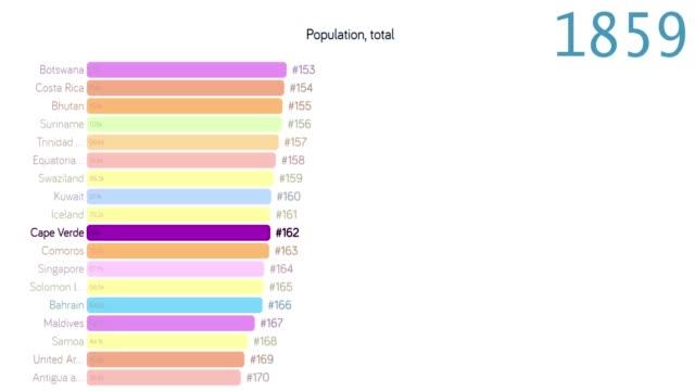 bevölkerung von kap verde. bevölkerung in kap verde. diagramm. diagramm. bewertung. gesamt - 2010 2019 stock-videos und b-roll-filmmaterial