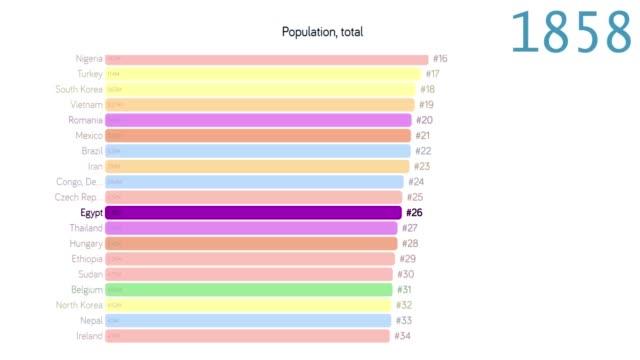 vídeos y material grabado en eventos de stock de población de egipto. población en egipto. gráfico. gráfico. clasificación. total - 2010 2019