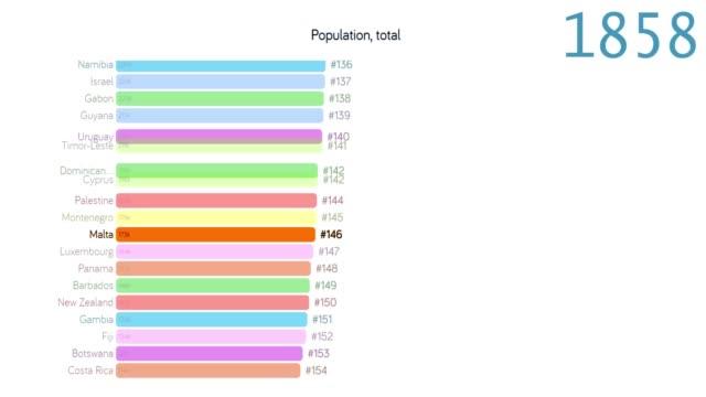 vídeos y material grabado en eventos de stock de población de malta. población en malta. gráfico. gráfico. clasificación. total - 2010 2019