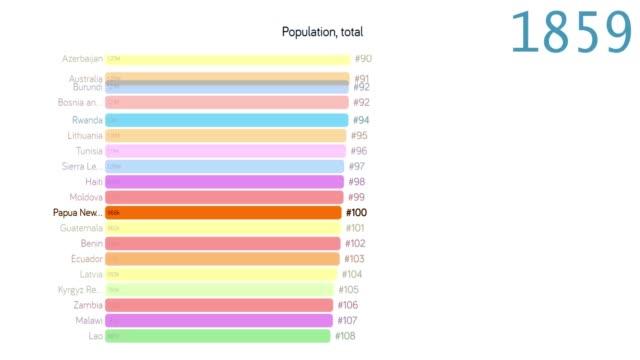 vídeos y material grabado en eventos de stock de población de papúa nueva guinea. población en papúa nueva guinea. gráfico. gráfico. clasificación. total - 2010 2019