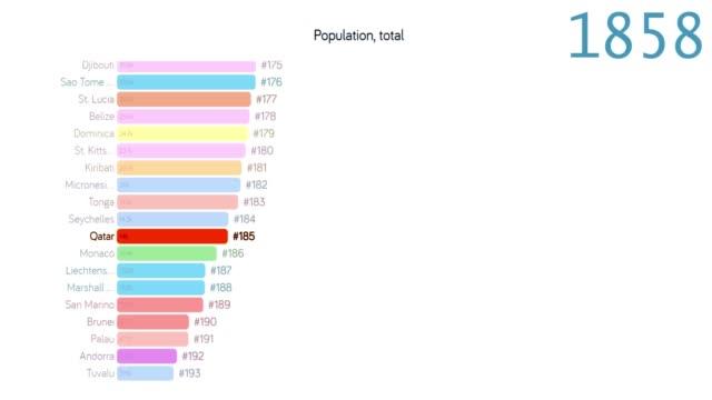 qatars befolkning. befolkning i qatar. diagram. diagram. betyg. totala - 2010 2019 bildbanksvideor och videomaterial från bakom kulisserna
