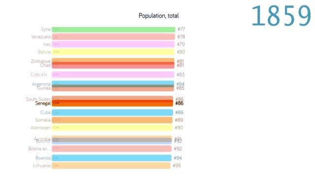 bevölkerung von senegal. bevölkerung im senegal. diagramm. diagramm. bewertung. gesamt - 2010 2019 stock-videos und b-roll-filmmaterial