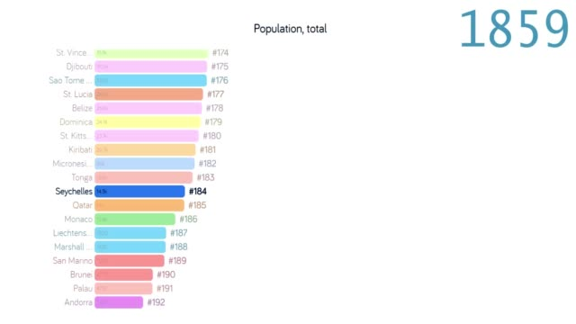 population of seychelles. population in seychelles. chart. graph. rating. total - 2010 2019 стоковые видео и кадры b-roll