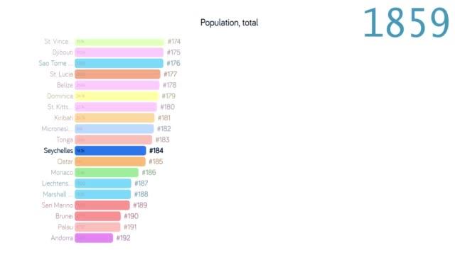 vídeos y material grabado en eventos de stock de población de seychelles. población en seychelles. gráfico. gráfico. clasificación. total - 2010 2019