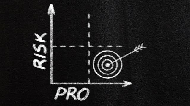 vídeos de stock e filmes b-roll de risco gráfico de lucro - risco
