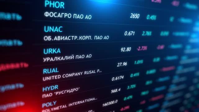 Russia Stock Market