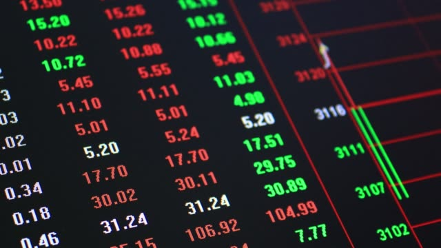 shanghai stock market and exchange and bid, offer, volume on display rapid change - dow jones industrial average video stock e b–roll