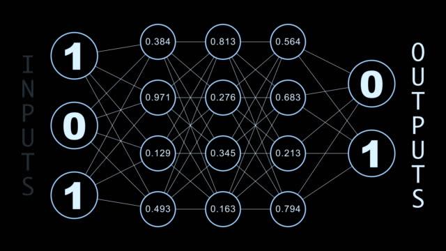 einfaches flussdiagramm der neuronalen netzwerkdatenausbreitung des computers - flussdiagramm stock-videos und b-roll-filmmaterial
