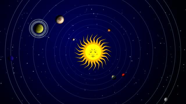 Solar System pt.1 video