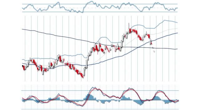 mercato azionario grafico sistema - candeliere video stock e b–roll