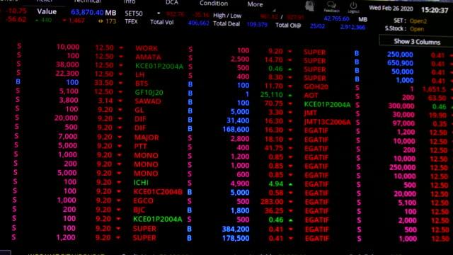 aktienmarkt oder forex-trading-diagramm und kerzenchart geeignet für finanzanlagekonzept. - devisenkurs stock-videos und b-roll-filmmaterial
