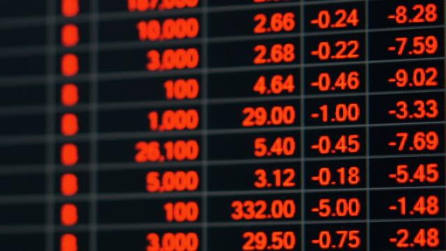 stock market price board in economic crisis. - табло котировок стоковые видео и кадры b-roll