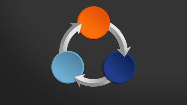 Three Circle arrow flow chart.powerpoint presentation template. video