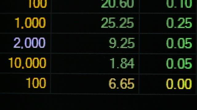 vídeos de stock e filmes b-roll de ticker board on screen at exchange stock market - nyse crash