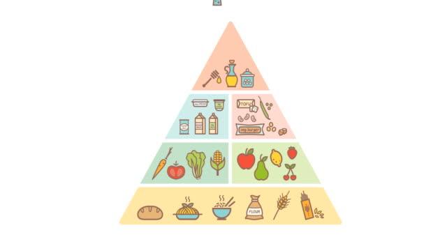 vegane ernährungspyramide - portion stock-videos und b-roll-filmmaterial