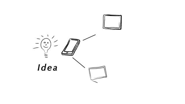 Viral Idea HD Video video